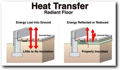 Under Floor Radiant Heat Insulation Carpet Vidalondon