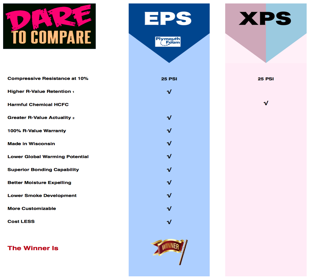 Xps Vs Eps Insulation Which Insulation Is The Best